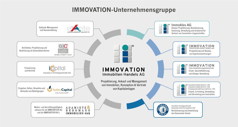 Organigramm IMMOVATION-Unternehmensgruppe